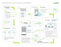 Android Mobile App Development Process: Learn the tools and technology that go into building an Android mobile app, from concept and design through to back-end integration and distribution, and who you'll need each step of the way.