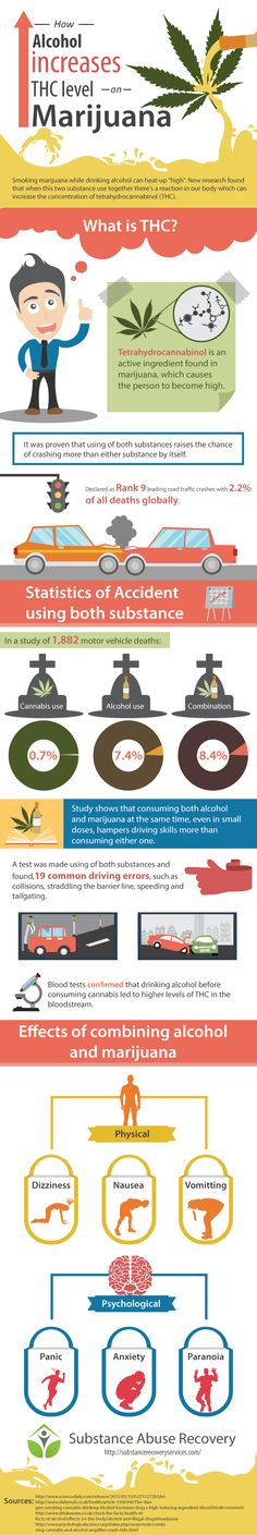 How Alcohol increases THC level on Marijuana   follow: https://www.pinterest.com/SubstanceAR/