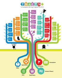 Image result for brand tree diagram
