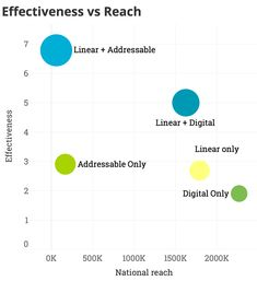 This chart shows results from a campaign measuring reach versus effectiveness. The report suggests the sweet spot is the combination of Linear and Digital to maximize both reach and effectiveness. Digital Data, Digital Media, Online Campaign, Digital Campaign, Internet Advertising, Multi Touch, Data Science, Case Study, Infographics