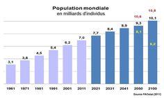 La population globale en 2050 sera entre et milliards d'habitant. Population Mondiale, Serum, Bar Chart, Greek Mythology, World, Bar Graphs