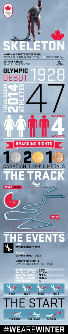 Your guide to Olympic Skeleton [INFOGRAPHIC] | Official Canadian Olympic Team Website | Team Canada | 2014 Winter Olympics