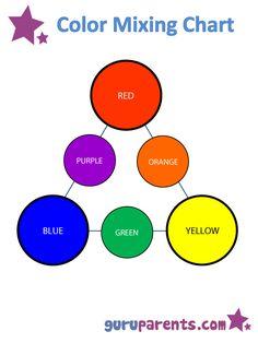 Mixing Colors | guruparents | ABA PHOTOS | Preschool color ...