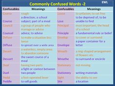 Commonly Confused Words 2