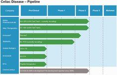 Celiac Disease Drug Pipeline