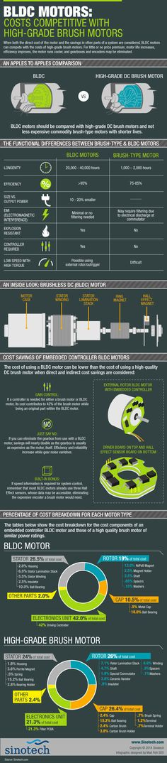 BLDC Motors: Costs Competitive with High-Grade Brush Motors