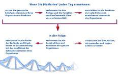 biomarine-wirkung #omega3 #gesundheit# fitness #abnehmen #leben #dolcevita #immunsystem #herz #diabetes #gesundleben