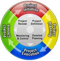Create a Study Plan for PMP Exam Certification Smart Project, Project Success, Project Life, Program Evaluation, Pmp Exam, Project Management Templates, Portfolio Management, Freelance Writing Jobs, Change Management