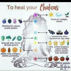 Learn to heal your chakras with these simply diet guidelines. - - Learn to heal your chakras with these simply diet guidelines. Yoga Learn to heal your chakras with these simply diet guidelines. Ayurveda, Chakra System, Mudras, Chakra Balancing, Book Of Shadows, Natural Healing, Holistic Healing, Holistic Remedies, Homeopathic Remedies