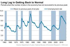 How long it takes for unemployment to get back to normal