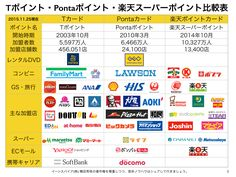 Tポイント・Ponta・楽天スーパーポイント等のニュースまとめ http://yokotashurin.com/etc/point.html