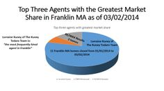 """The real estate agent with the greatest share of the Franklin MA real estate market is Lorraine Kuney of RE/MAX Executive Realty.  Lorraine is """"the most frequently hired agent in Franklin."""""""