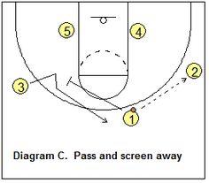 Basketball defense 2 3 zone defense coachs clipboard basketball basketball 3 2 motion offense coachs clipboard basketball coaching and playbook ccuart Gallery
