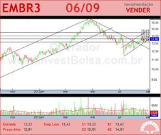EMBRAER - EMBR3 - 06/09/2012 #EMBR3 #analises #bovespa