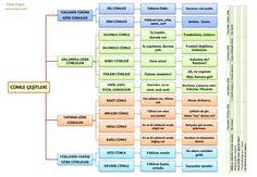 cümle, çeşitleri, tümce, türleri Karma, Map, Film, Google, Movie, Film Stock, Location Map, Cinema, Maps