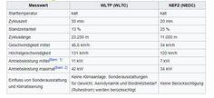 WLTP im Vergleich zu NEFZ! Was ändert sich für Halter von Fahrzeugen? Kommen Mehrkosten auf mich zu? Mehr zu WLTP im Autoblog-Artikel... #WLTP #NEFZ #KFZSteuer #NOX #Schadstoffe #Messverfahren #Fahrzyklus