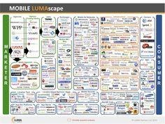 Mobile Industry Landscape 2014