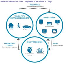The Internet of Things and Property/Casualty Insurance - Can an Old Industry Learn New Tricks?