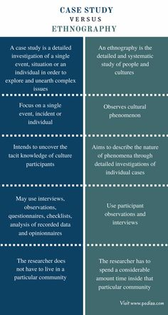 Difference Between Case Study and Ethnography - Comparison Summary