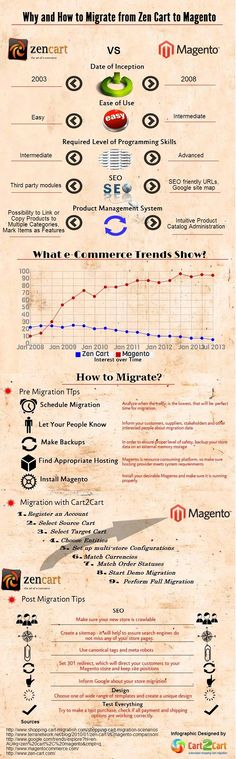 Find out main differences and the easiest way of migration from Zen cart to Magento