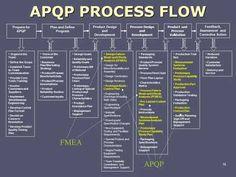APQP Process Flow  better quality