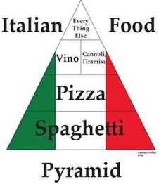 Italy Food -pretty much the way it is in my house