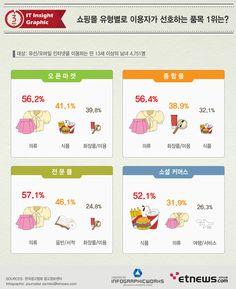 우리나라 인터넷 이용자들이 쇼핑몰 유형별로 선호하는 제품은 무엇일까?    조사 결과 중 인터넷 쇼핑 부문에서 쇼핑몰 유형별로 구입 품목에 대한 선호도를 살펴보면 오픈마켓에서의 주요 구매품목은 의류(56.2%), 식품(41.1%), 화장품/미용(39.8%), 패션잡화(33.1%) 순, 종합몰은 의류(56.4%)및 화장품/미용(38.9%),식품(32.1%), 패션잡화(30.0%)순, 전문몰은 의류(57.1%), 음반/서적(46.1%),화장품/미용(24.8%),패션잡화(24.0%)순, 소셜커머스는 식품(52.1%),의류(31.9%), 여행/서비스(26.3%), 화장품/미용(26.0%) 순으로 나타났다.     특히 PC/노트북 제품은 오픈마켓에서 28.9%를 보여 종합몰 17.7%, 전문몰 15.4%, 소셜커머스10.2%와 큰 차이를 보였다.