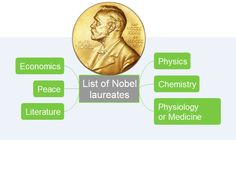 List of nobel laureates with ConceptDraw MindMap  by Anastasia Krylova via slideshare