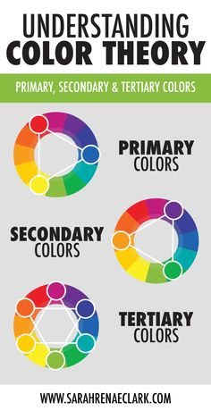 Learn about the color wheel, primary colors, secondary colors, tertiary colors and color harmonies with this handy infographic. Read more about basic color theory at Secondary Color Wheel, Primary And Secondary Colors, Color Meanings, Color Harmony, Web Design, Graphic Design, Color Psychology, Copics, Color Theory