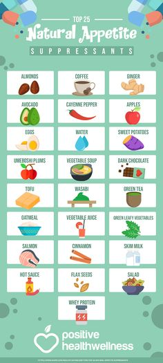 Top 25 Natural Appetite Suppressants – Positive Health Wellness Infographic A. - Health Plus - Diet Plans, Weight Loss Tips, Nutrition and Curb Appetite, Reduce Appetite, Appetite Control, Lowest Carb Bread Recipe, Low Carb Bread, Natural Appetite Suppressant, Appetite Suppressants, Health Plus, Health And Wellness