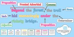 LKS2 Features of Sentences Display Pack - KS2, year 3, year 4, compound sentences, complex sentences, simple sentences, verbs, adjectives, pre