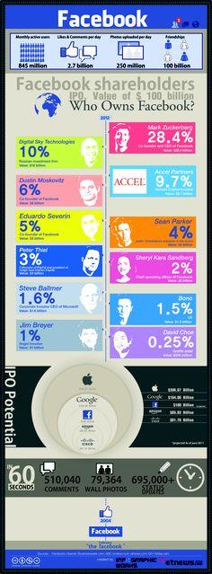 페이스북 기업공개 그 잭팟의 주인공들은? (2012/04/05) by infographicworks