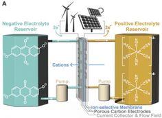 Organic Flow Batteries: Electrochemical Processes for Energy Technology | Michael J. Aziz