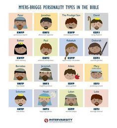 Myers Briggs Bible personalities. Of course I'm Jeremiah, the weeping prophet.