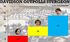 The rise of the Tory party is a Danger to us all Ruth Davidson beats Nicola Sturgeon in the polls