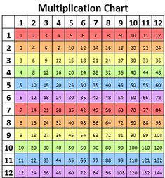 Printable colored multiplication chart to help learn times tables up to 12. Blank Multiplication Chart, Times Tables, Math Skills, Mathematics, Breakup, Improve Yourself, How To Memorize Things, Printables, Multiplication Tables