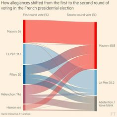 How allegiances shifted from the first to the second round of voting in the French presidential election
