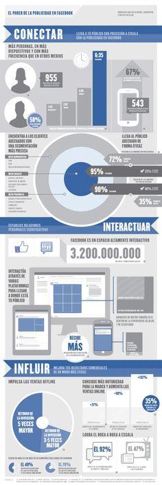 El poder de la publicidad en #Facebook #socialmedia #redessociales