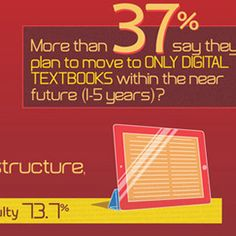 6 Hot Trends in Educational Technology [#Infographic]
