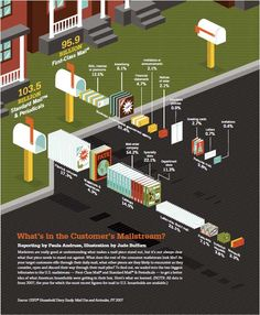 What's in the Customer's Mailstream?  -  found at http://sixrevisions.com/ graphics-design/40-useful-and-creative-infographics/