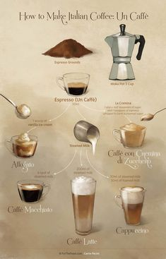 Many Italians call espresso a romantic kind of coffee and it's easy to see why. The nature of espresso is such that it doesn't take a whole lot to fill you up. Coffee Drink Recipes, Coffee Menu, Coffee Type, Coffee Art, Coffee Drinks, Cold Brew Coffee Recipe, Coffee Pods, Iced Coffee, Espresso At Home