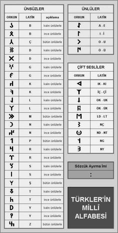 Similarity between Orkhon runes and Viking ones? Tattoo Schrift Alphabet, Latin Tattoo, Alphabet Code, Ancient Alphabets, Turkic Languages, Turkish Army, Turkish People, The Turk, Ottoman Empire
