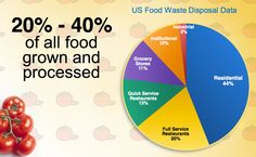 Lower food waste from industry, makers of pre-made foods.