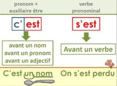 Affichages homophones How To Teach Grammar, Teaching Grammar, French Expressions, French Phrases, French Quotes, How To Speak French, Learn French, French Grammar, French Classroom