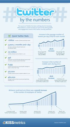 Twitter By The Numbers - The success of Twitter has been nothing short of amazing.  Infographic contains a brief roundup of some of the latest growth and engagement metrics that recently published.