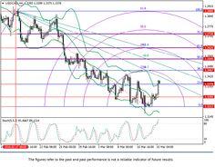 USD/CAD: Fibonacci analysis