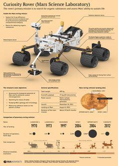 Curiosity Rover: One Year on Mars