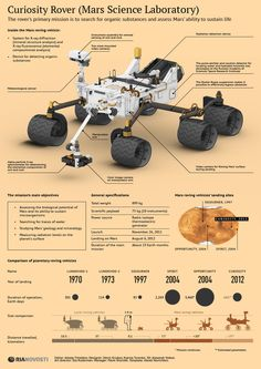 Curiosity Rover (Mars Science Laboratory) 12 Infographics about... Curiosity on Mars