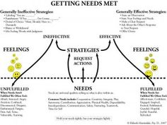 Recognizing and meeting your needs (effective vs. ineffective strategies/outcomes) // Distinguishes strategies from needs.