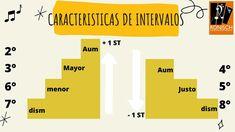 Bar Chart, Emotional Development, Bar Graphs